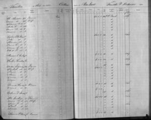 Thorton Register